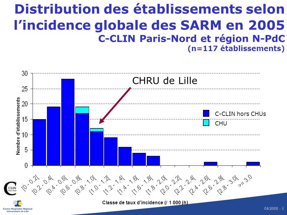 04/2008 - 7 Evolution de lincidence globale de SARM (/ 1 000 jh), CHRU de Lille, région Nord – Pas de Calais * et C-CLIN * C-CLIN * * : restriction aux 26 hôpitaux constamment inclus dans le réseau Région NPdC * CHRU