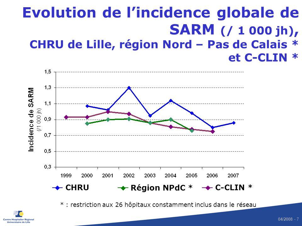 04/2008 - 7 Evolution de lincidence globale de SARM (/ 1 000 jh), CHRU de Lille, région Nord – Pas de Calais * et C-CLIN * C-CLIN * * : restriction au