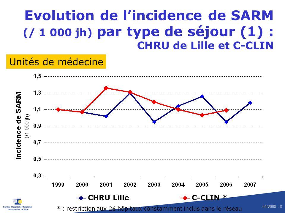 04/2008 - 9 Evolution de lincidence de SARM (/ 1 000 jh) par type de séjour (2) : CHRU de Lille et C-CLIN CHRU LilleC-CLIN * Unités de chirurgie et obstétrique * : restriction aux 26 hôpitaux constamment inclus dans le réseau