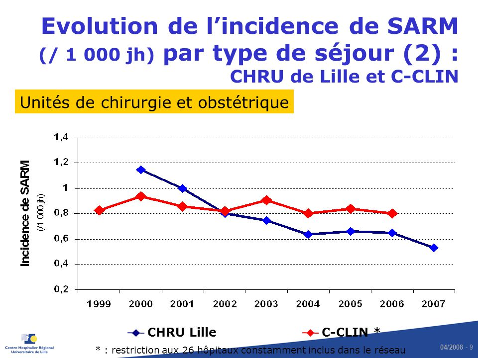 04/2008 - 9 Evolution de lincidence de SARM (/ 1 000 jh) par type de séjour (2) : CHRU de Lille et C-CLIN CHRU LilleC-CLIN * Unités de chirurgie et ob