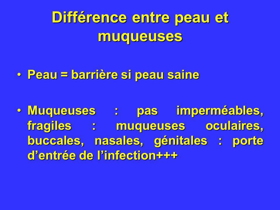 Différence entre peau et muqueuses Peau = barrière si peau sainePeau = barrière si peau saine Muqueuses : pas imperméables, fragiles : muqueuses ocula