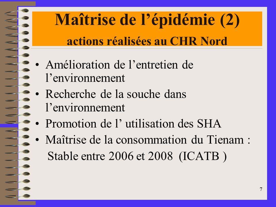 7 Maîtrise de lépidémie (2) actions réalisées au CHR Nord Amélioration de lentretien de lenvironnement Recherche de la souche dans lenvironnement Promotion de l utilisation des SHA Maîtrise de la consommation du Tienam : Stable entre 2006 et 2008 (ICATB ) 7