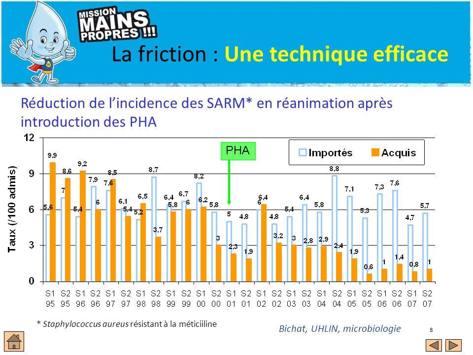 8 Réduction de lincidence des SARM* en réanimation après introduction des PHA Bichat, UHLIN, microbiologie La friction : Une technique efficace * Staphylococcus aureus résistant à la méticiiline PHA