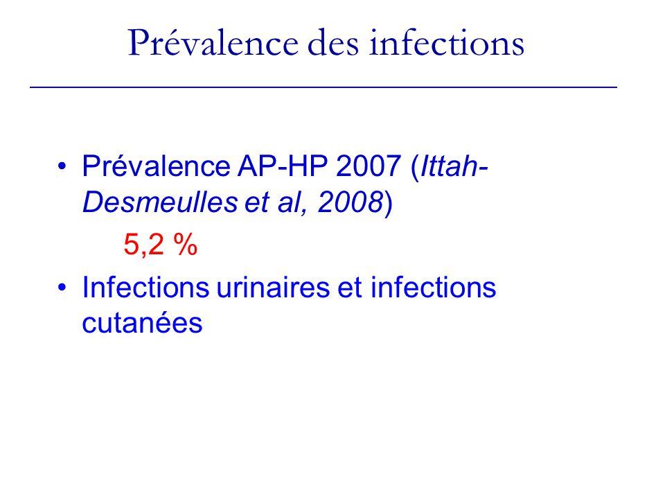 Prévalence des infections Prévalence AP-HP 2007 (Ittah- Desmeulles et al, 2008) 5,2 % Infections urinaires et infections cutanées