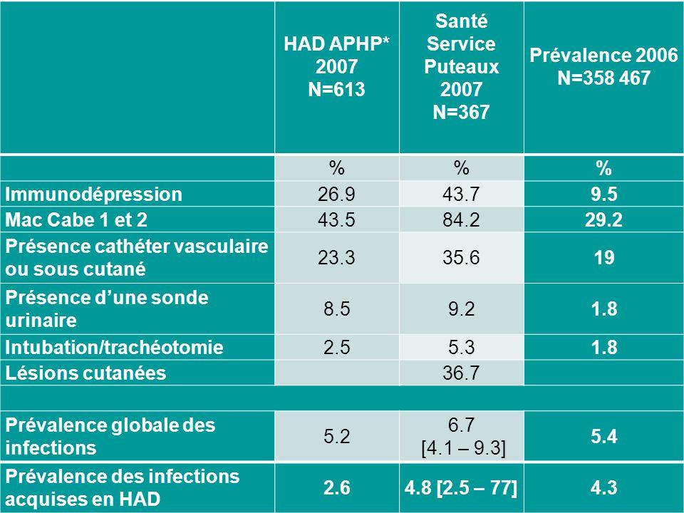 HAD APHP* 2007 N=613 Santé Service Puteaux 2007 N=367 Prévalence 2006 N=358 467 %% Immunodépression26.943.79.5 Mac Cabe 1 et 243.584.229.2 Présence cathéter vasculaire ou sous cutané 23.335.619 Présence dune sonde urinaire 8.59.21.8 Intubation/trachéotomie2.55.31.8 Lésions cutanées 36.7 Prévalence globale des infections 5.2 6.7 [4.1 – 9.3] 5.4 Prévalence des infections acquises en HAD 2.64.8 [2.5 – 77]4.3