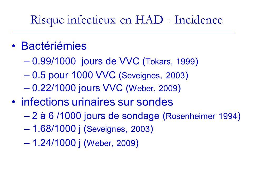 Risque infectieux en HAD - Incidence Bactériémies –0.99/1000 jours de VVC ( Tokars, 1999 ) –0.5 pour 1000 VVC ( Seveignes, 2003 ) –0.22/1000 jours VVC ( Weber, 2009 ) infections urinaires sur sondes –2 à 6 /1000 jours de sondage ( Rosenheimer 1994 ) –1.68/1000 j ( Seveignes, 2003 ) –1.24/1000 j ( Weber, 2009 )