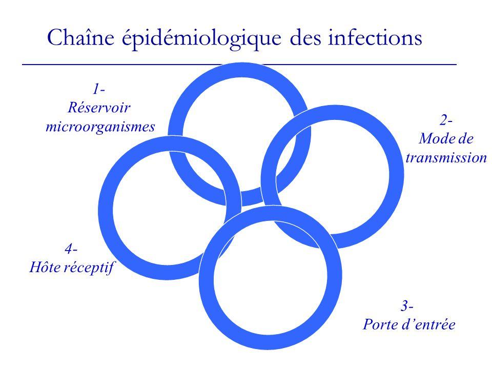 Chaîne épidémiologique des infections 1- Réservoir microorganismes 2- Mode de transmission 3- Porte dentrée 4- Hôte réceptif