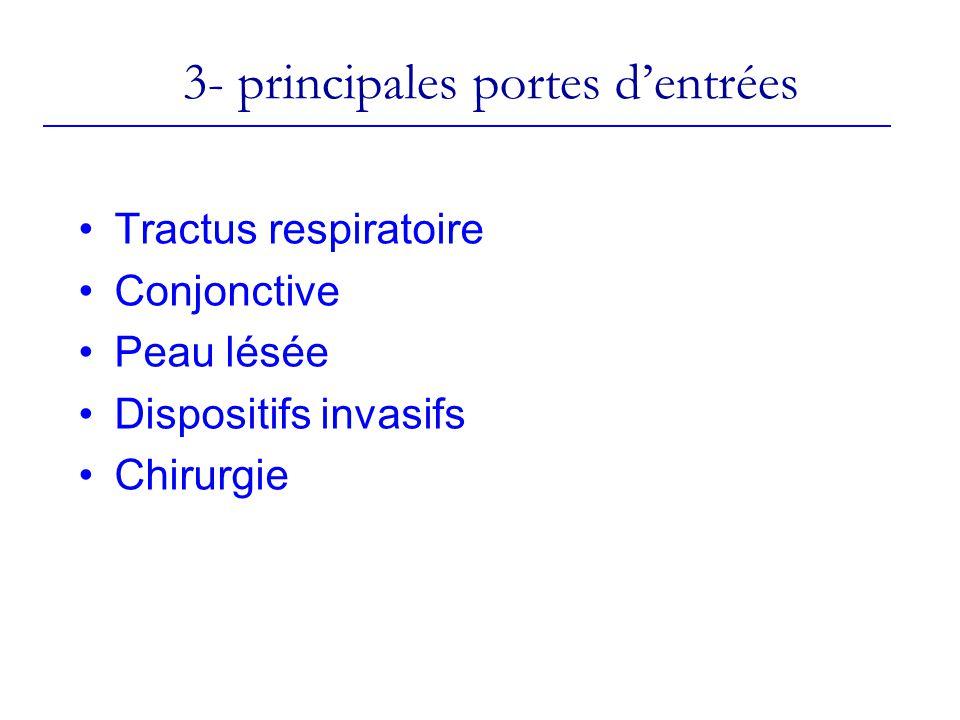 3- principales portes dentrées Tractus respiratoire Conjonctive Peau lésée Dispositifs invasifs Chirurgie