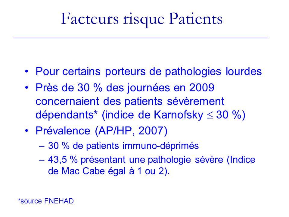 Facteurs risque Patients Pour certains porteurs de pathologies lourdes Près de 30 % des journées en 2009 concernaient des patients sévèrement dépendants* (indice de Karnofsky 30 %) Prévalence (AP/HP, 2007) –30 % de patients immuno-déprimés –43,5 % présentant une pathologie sévère (Indice de Mac Cabe égal à 1 ou 2).