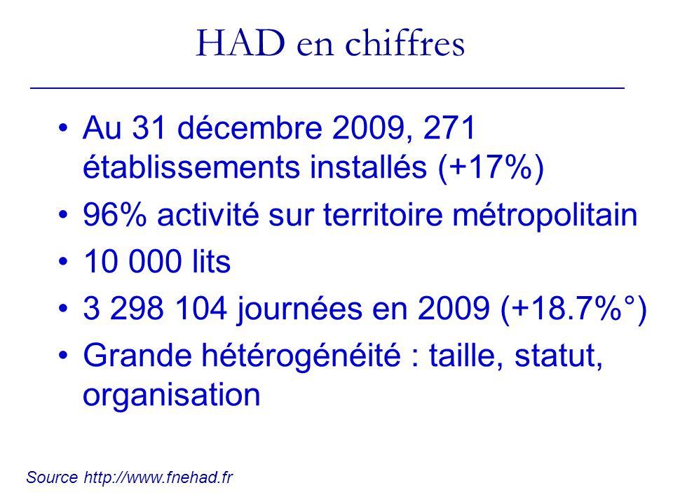 HAD en chiffres Au 31 décembre 2009, 271 établissements installés (+17%) 96% activité sur territoire métropolitain 10 000 lits 3 298 104 journées en 2009 (+18.7%°) Grande hétérogénéité : taille, statut, organisation Source http://www.fnehad.fr