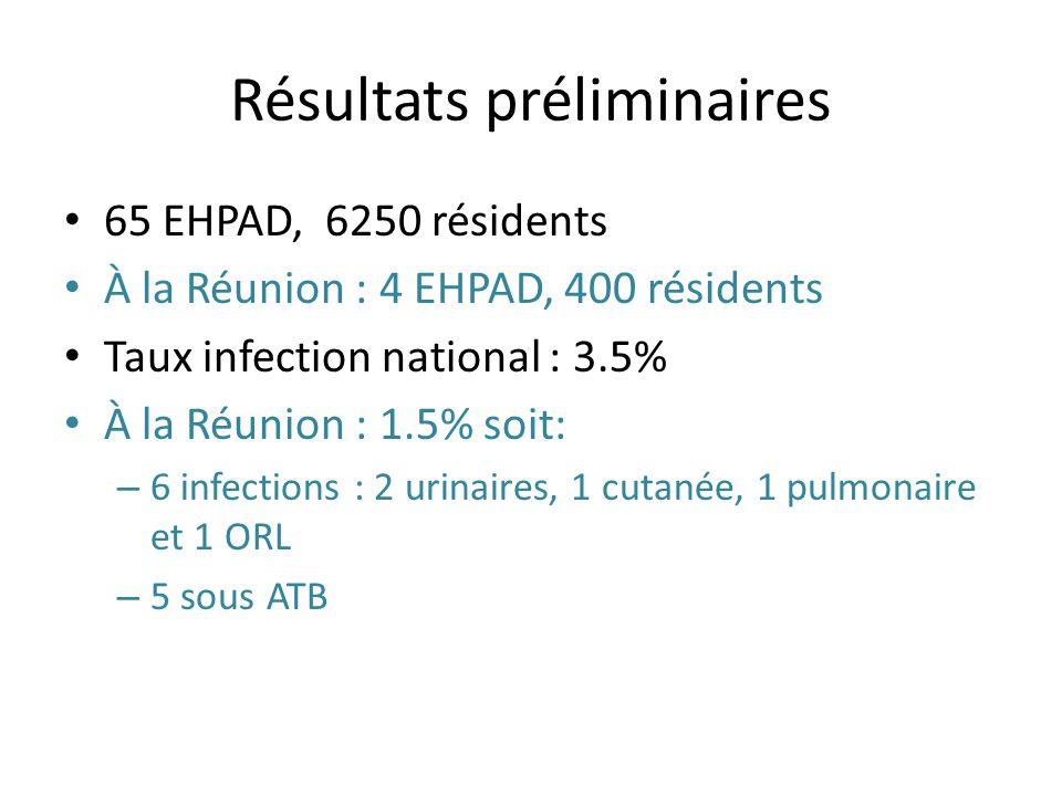 Résultats préliminaires 65 EHPAD, 6250 résidents À la Réunion : 4 EHPAD, 400 résidents Taux infection national : 3.5% À la Réunion : 1.5% soit: – 6 in