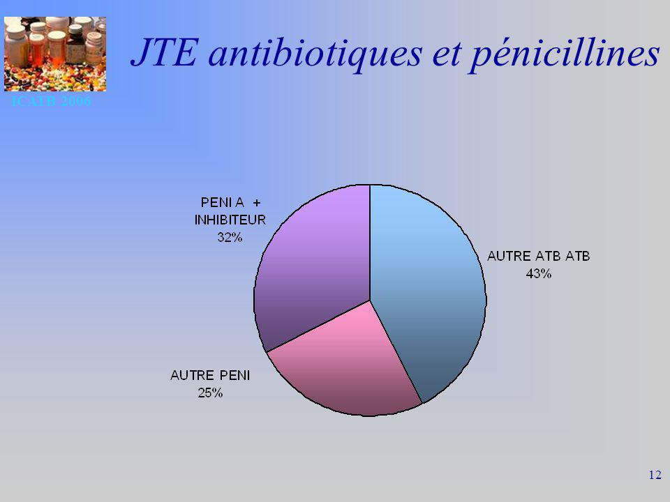 ICATB 2006 12 JTE antibiotiques et pénicillines
