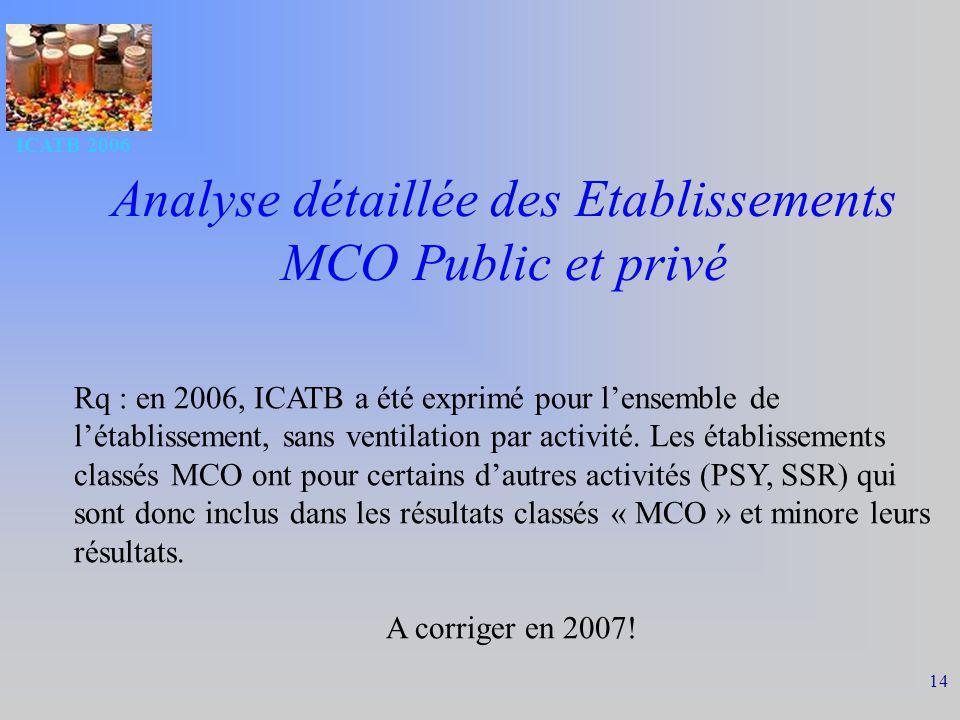 ICATB 2006 14 Analyse détaillée des Etablissements MCO Public et privé Rq : en 2006, ICATB a été exprimé pour lensemble de létablissement, sans ventil
