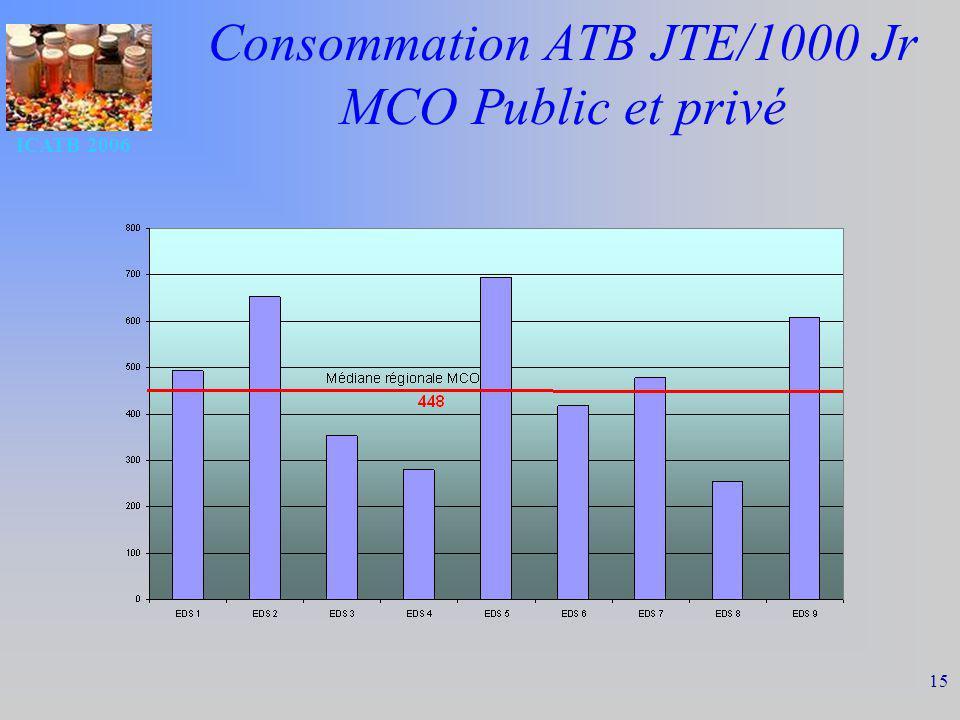 ICATB 2006 15 Consommation ATB JTE/1000 Jr MCO Public et privé