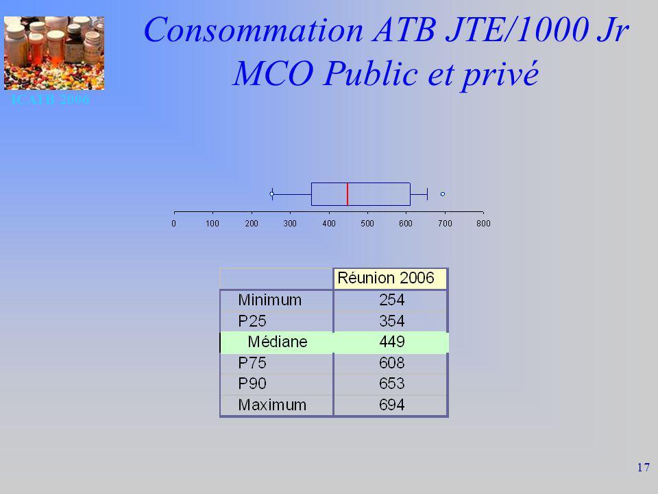ICATB 2006 17 Consommation ATB JTE/1000 Jr MCO Public et privé