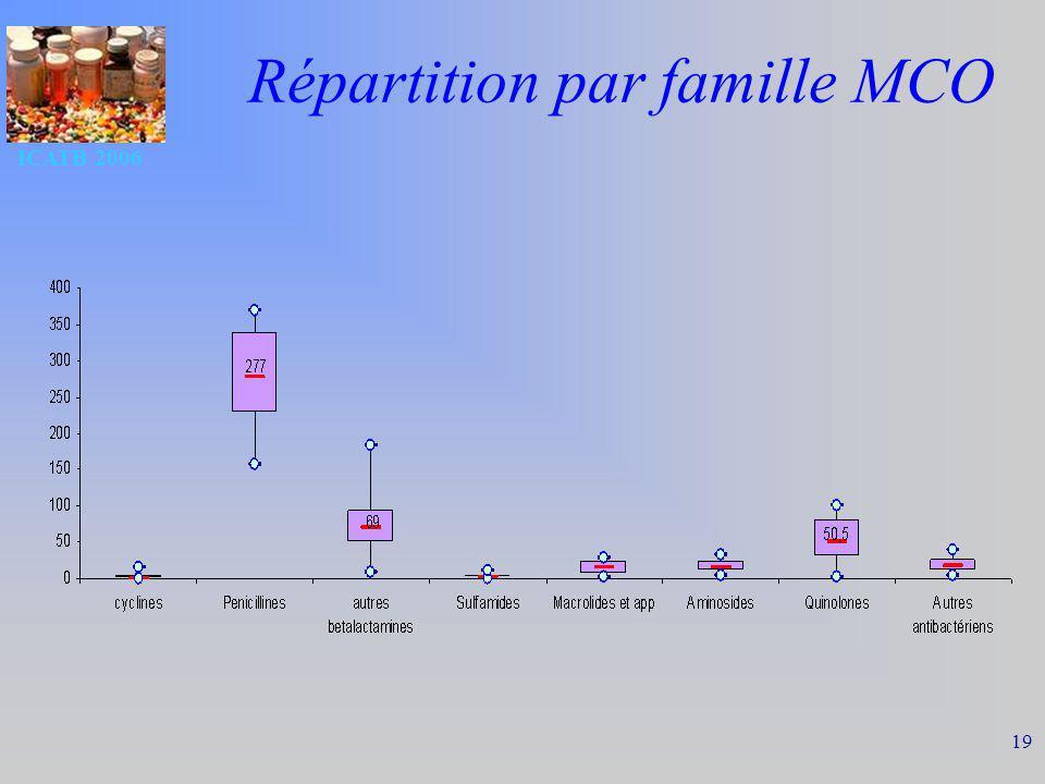 ICATB 2006 19 Répartition par famille MCO