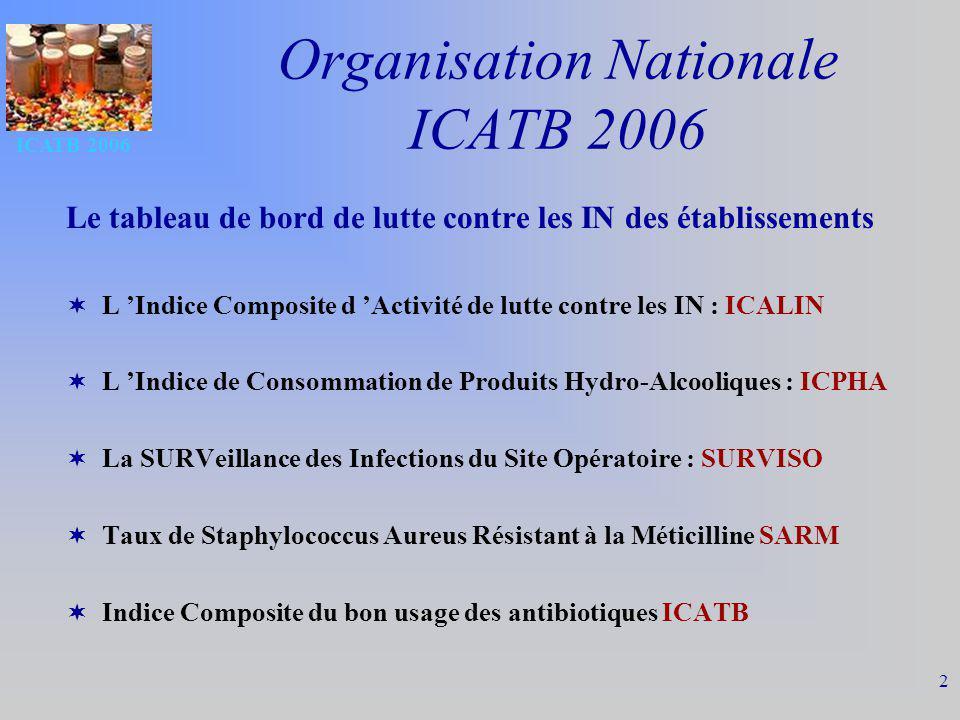 ICATB 2006 3 Indice composite du bon usage des antibiotiques ATB1 Commission des antibiotiques – Nombre de réunions ATB2 Référent en antibiothérapie ATB3 Protocoles relatifs aux antibiotiques – Antibioprophylaxie chirurgicale – Antibiothérapie de première intention (urgence) ATB4 Liste des antibiotiques disponibles – Liste des antibiotiques à dispensation contrôlée (durée limitée) ATB5 Connexion informatique +/ - prescription informatisée ATB6 Formation des nouveaux prescripteurs ATB7 Évaluation de la prescription des antibiotiques ATB8 Surveillance de la consommation des antibiotiques