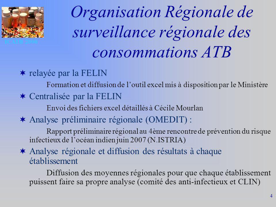 ICATB 2006 4 Organisation Régionale de surveillance régionale des consommations ATB relayée par la FELIN Formation et diffusion de loutil excel mis à