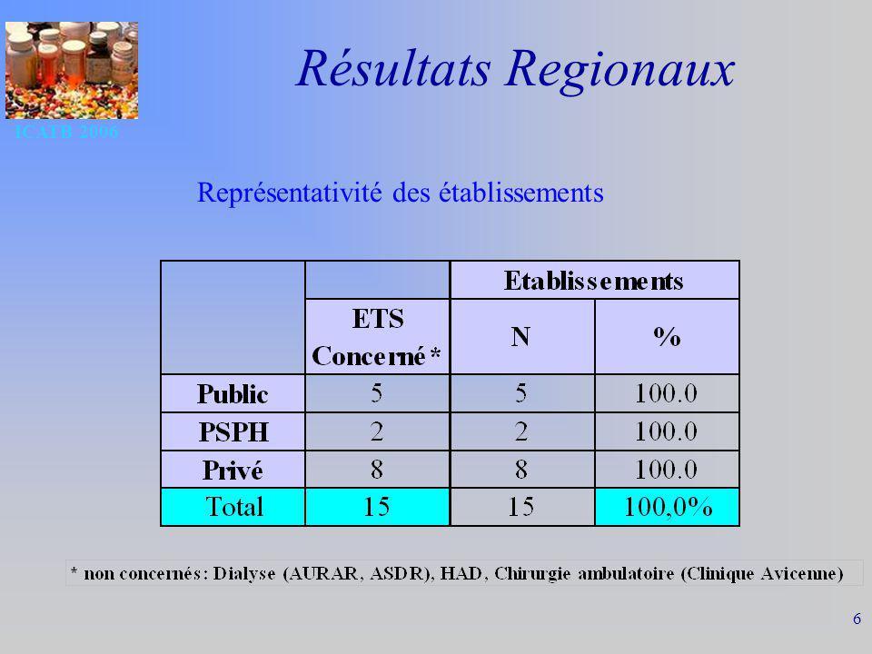 ICATB 2006 6 Résultats Regionaux Représentativité des établissements