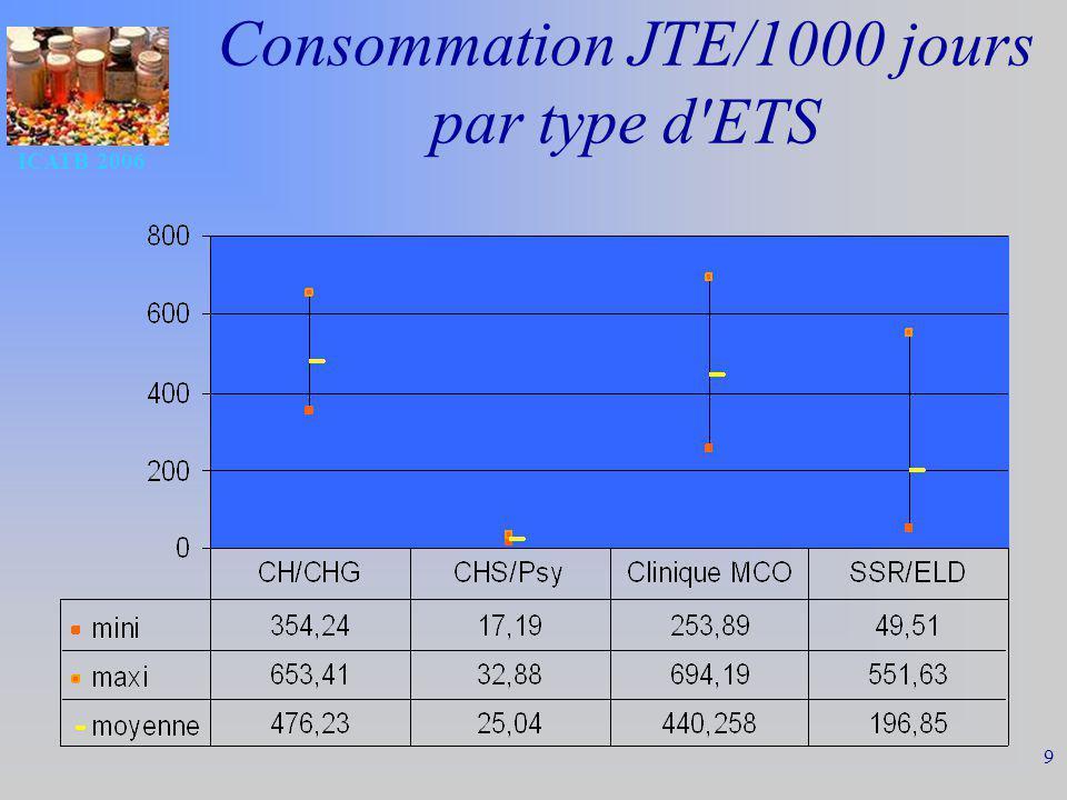 ICATB 2006 9 Consommation JTE/1000 jours par type d'ETS