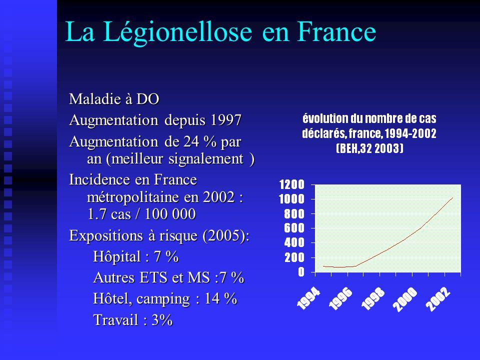 La Légionellose en France Maladie à DO Augmentation depuis 1997 Augmentation de 24 % par an (meilleur signalement ) Incidence en France métropolitaine en 2002 : 1.7 cas / 100 000 Expositions à risque (2005): Hôpital : 7 % Autres ETS et MS :7 % Hôtel, camping : 14 % Travail : 3%