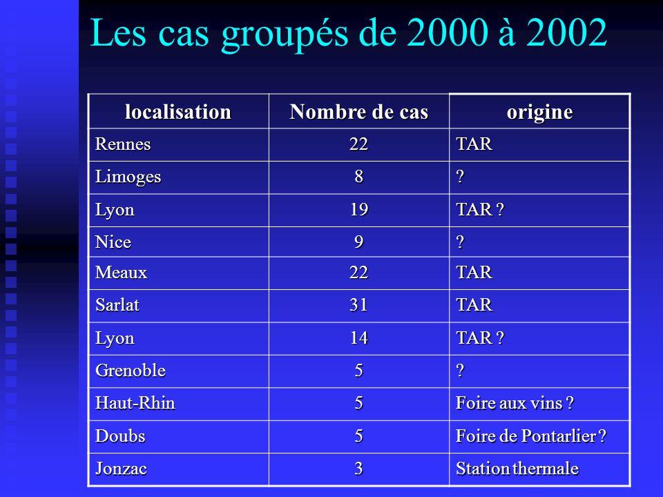 Les cas groupés de 2000 à 2002 localisation Nombre de cas origine Rennes22TAR Limoges8? Lyon19 TAR ? Nice9? Meaux22TAR Sarlat31TAR Lyon14 Grenoble5? H