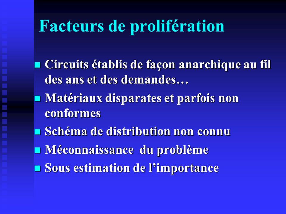 Facteurs de prolifération Circuits établis de façon anarchique au fil des ans et des demandes… Circuits établis de façon anarchique au fil des ans et