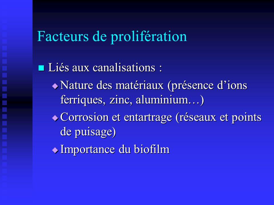 Facteurs de prolifération Liés aux canalisations : Liés aux canalisations : Nature des matériaux (présence dions ferriques, zinc, aluminium…) Nature d