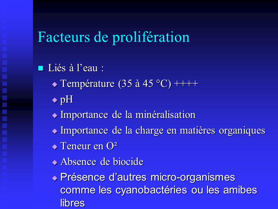 Facteurs de prolifération Liés à leau : Liés à leau : Température (35 à 45 °C) ++++ Température (35 à 45 °C) ++++ pH pH Importance de la minéralisation Importance de la minéralisation Importance de la charge en matières organiques Importance de la charge en matières organiques Teneur en O² Teneur en O² Absence de biocide Absence de biocide Présence dautres micro-organismes comme les cyanobactéries ou les amibes libres Présence dautres micro-organismes comme les cyanobactéries ou les amibes libres