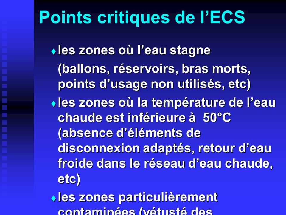 Points critiques de lECS les zones où leau stagne les zones où leau stagne (ballons, réservoirs, bras morts, points dusage non utilisés, etc) (ballons