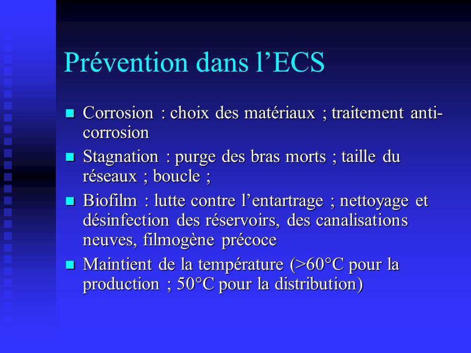 Prévention dans lECS Corrosion : choix des matériaux ; traitement anti- corrosion Corrosion : choix des matériaux ; traitement anti- corrosion Stagnat