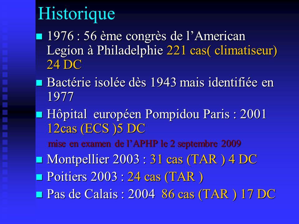 Historique 1976 : 56 ème congrès de lAmerican Legion à Philadelphie 221 cas( climatiseur) 24 DC 1976 : 56 ème congrès de lAmerican Legion à Philadelphie 221 cas( climatiseur) 24 DC Bactérie isolée dès 1943 mais identifiée en 1977 Bactérie isolée dès 1943 mais identifiée en 1977 Hôpital européen Pompidou Paris : 2001 12cas (ECS )5 DC Hôpital européen Pompidou Paris : 2001 12cas (ECS )5 DC mise en examen de lAPHP le 2 septembre 2009 mise en examen de lAPHP le 2 septembre 2009 Montpellier 2003 : 31 cas (TAR ) 4 DC Montpellier 2003 : 31 cas (TAR ) 4 DC Poitiers 2003 : 24 cas (TAR ) Poitiers 2003 : 24 cas (TAR ) Pas de Calais : 2004 86 cas (TAR ) 17 DC Pas de Calais : 2004 86 cas (TAR ) 17 DC