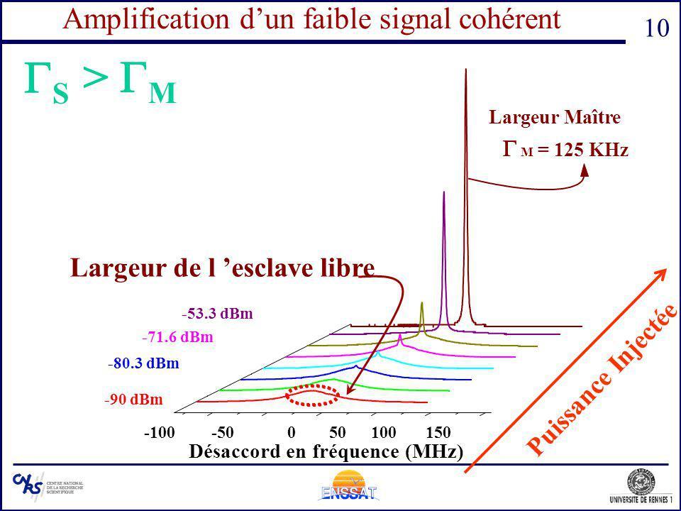 10 Amplification dun faible signal cohérent Désaccord en fréquence (MHz) -100-50050100150 -90 dBm S -53.3 dBm -71.6 dBm -80.3 dBm Puissance Injectée L