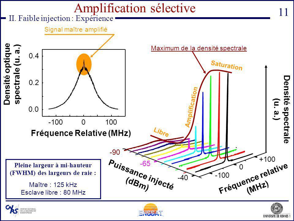 11 II. Faible injection : Expérience Amplification sélective -100 0 +100 -90 -65 -40 Puissance injecté (dBm) Densité spectrale (u. a.) Fréquence relat