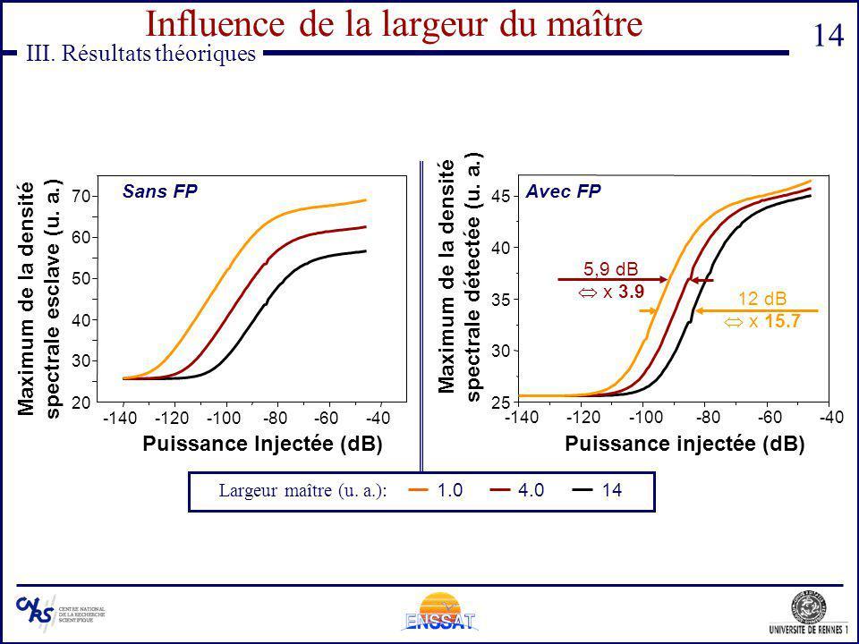 14 -140-120-100-80-60-40 20 30 40 50 60 70 Maximum de la densité spectrale esclave (u. a.) Puissance Injectée (dB) III. Résultats théoriques Influence