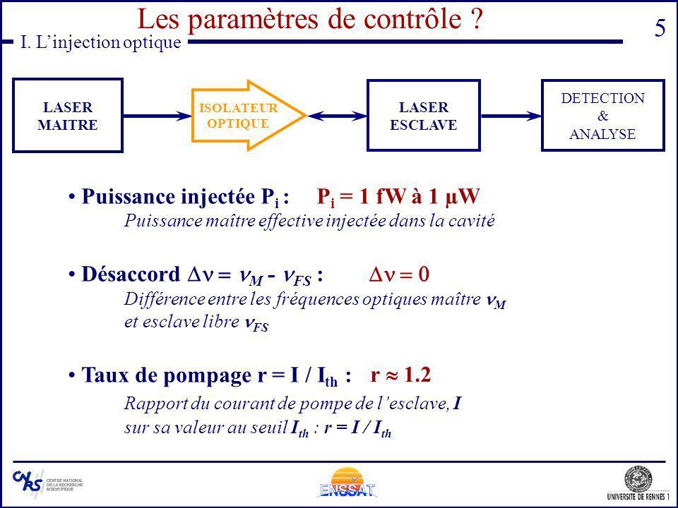 5 Puissance injectée P i : Puissance maître effective injectée dans la cavité Désaccord M - FS : Différence entre les fréquences optiques maître M et