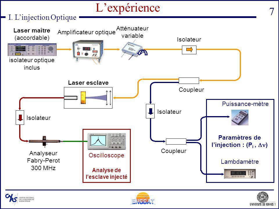 7 I. Linjection Optique Lexpérience Amplificateur optique Laser maître (accordable) isolateur optique inclus Atténuateur variable Paramètres de linjec