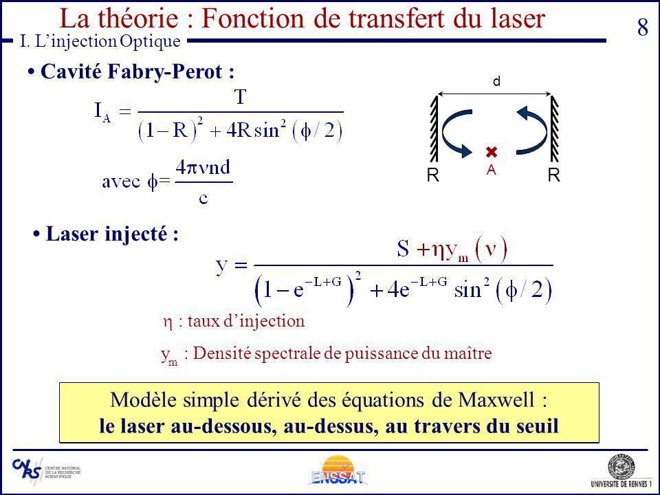 8 I. Linjection Optique La théorie : Fonction de transfert du laser Cavité Fabry-Perot : RR A Trois phénomènes de base du laser : Émission spontanée,