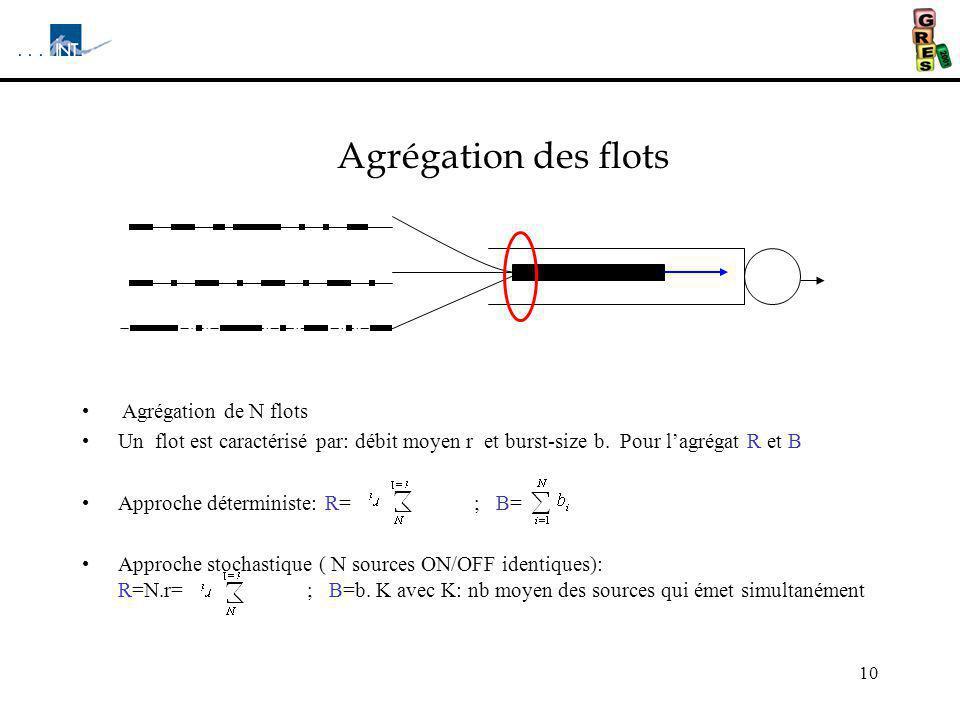 10 Agrégation des flots Agrégation de N flots Un flot est caractérisé par: débit moyen r et burst-size b. Pour lagrégat R et B Approche déterministe: