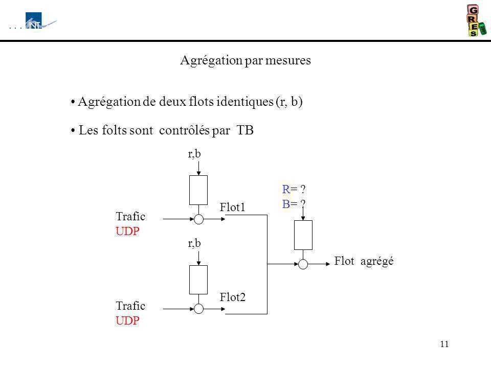 11 Agrégation par mesures Agrégation de deux flots identiques (r, b) Les folts sont contrôlés par TB Trafic UDP r,b Flot1 r,b Flot2 Flot agrégé R= ? B