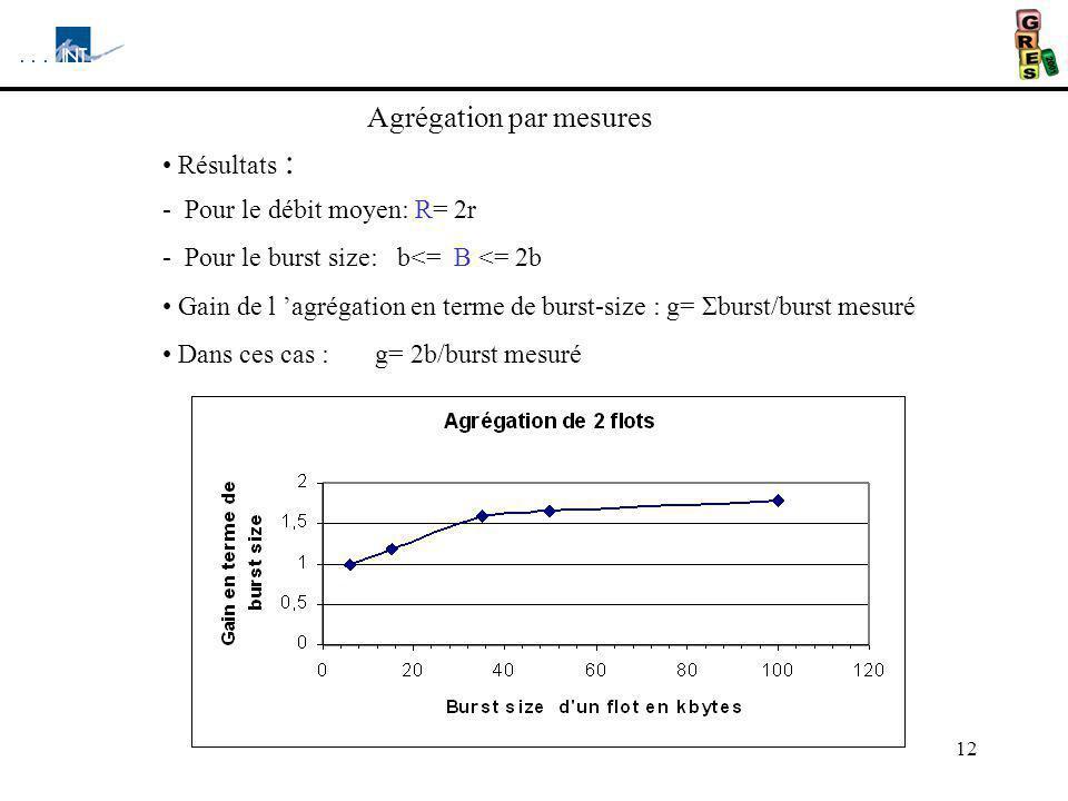 12 Résultats : - Pour le débit moyen: R= 2r - Pour le burst size: b<= B <= 2b Gain de l agrégation en terme de burst-size : g= Σburst/burst mesuré Dans ces cas : g= 2b/burst mesuré Agrégation par mesures