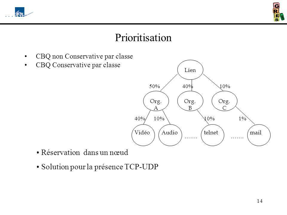 14 Prioritisation CBQ non Conservative par classe CBQ Conservative par classe 40% Lien Org. B Org. C 50%40%10% Org. A Vidéomail 10% ……. Audio ……. 10%1