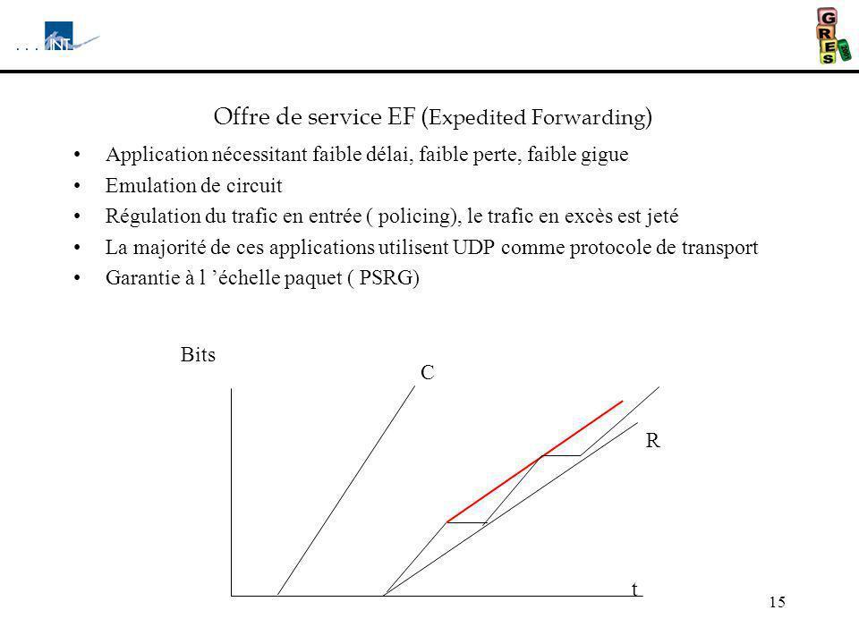 15 Offre de service EF ( Expedited Forwarding ) Application nécessitant faible délai, faible perte, faible gigue Emulation de circuit Régulation du tr