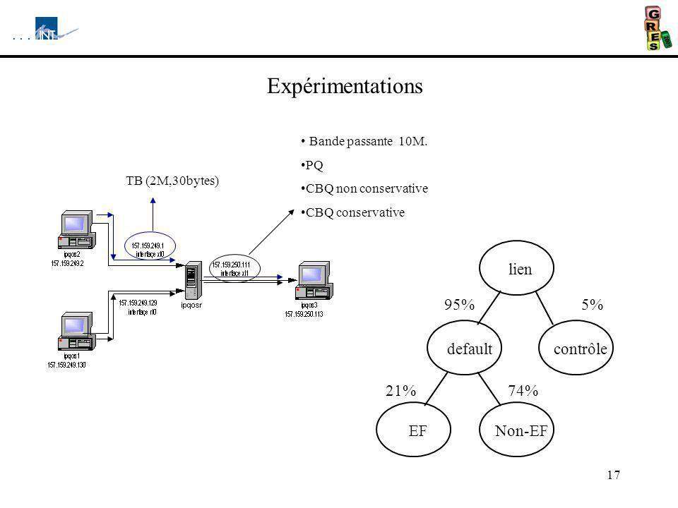 17 Expérimentations TB (2M,30bytes) Bande passante 10M. PQ CBQ non conservative CBQ conservative 5%95% 74% lien default Non-EF contrôle 21% EF