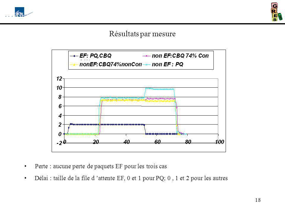 18 Résultats par mesure Perte : aucune perte de paquets EF pour les trois cas Délai : taille de la file d attente EF, 0 et 1 pour PQ; 0, 1 et 2 pour les autres