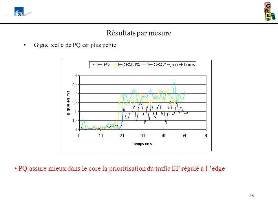 19 Résultats par mesure Gigue :celle de PQ est plus petite PQ assure mieux dans le core la prioritisation du trafic EF régulé à l edge