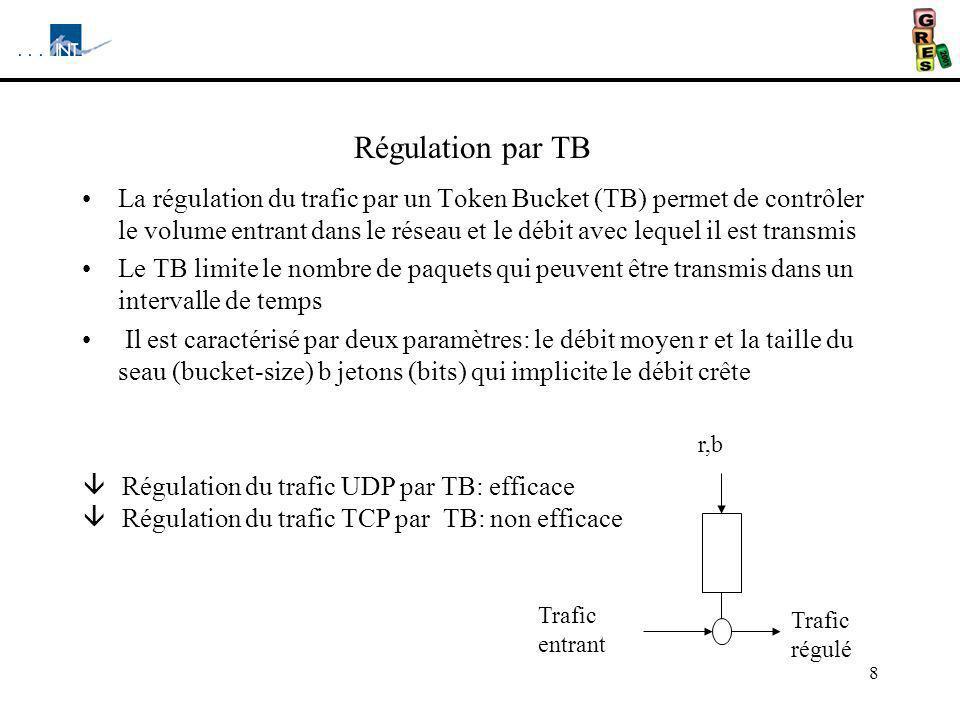 8 Régulation par TB La régulation du trafic par un Token Bucket (TB) permet de contrôler le volume entrant dans le réseau et le débit avec lequel il est transmis Le TB limite le nombre de paquets qui peuvent être transmis dans un intervalle de temps Il est caractérisé par deux paramètres: le débit moyen r et la taille du seau (bucket-size) b jetons (bits) qui implicite le débit crête Trafic entrant r,b Trafic régulé â Régulation du trafic UDP par TB: efficace â Régulation du trafic TCP par TB: non efficace