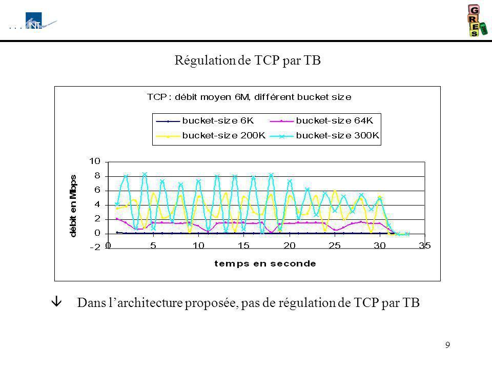 9 Régulation de TCP par TB â Dans larchitecture proposée, pas de régulation de TCP par TB