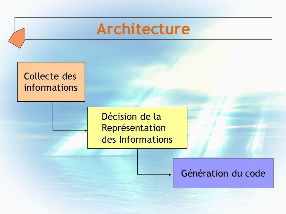 Collecte des informations Décision de la Représentation des Informations Génération du code Architecture