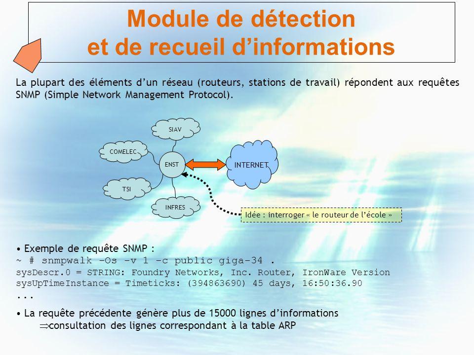 Module de détection et de recueil dinformations La plupart des éléments dun réseau (routeurs, stations de travail) répondent aux requêtes SNMP (Simple